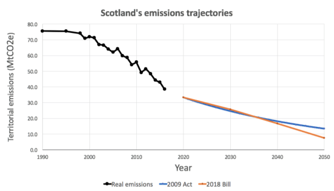 Emissions Targets - Stop Climate Chaos Scotland